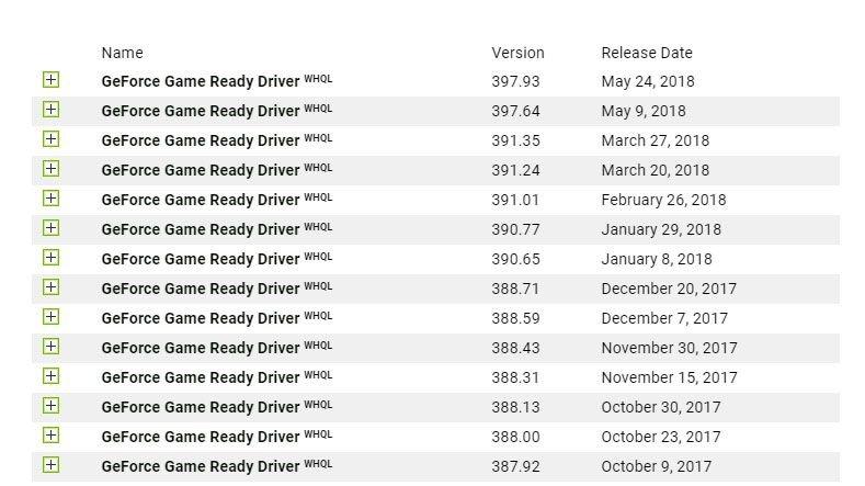 Список драйверов к видеокартам NVIDIA GeForce, их версий и даты выхода